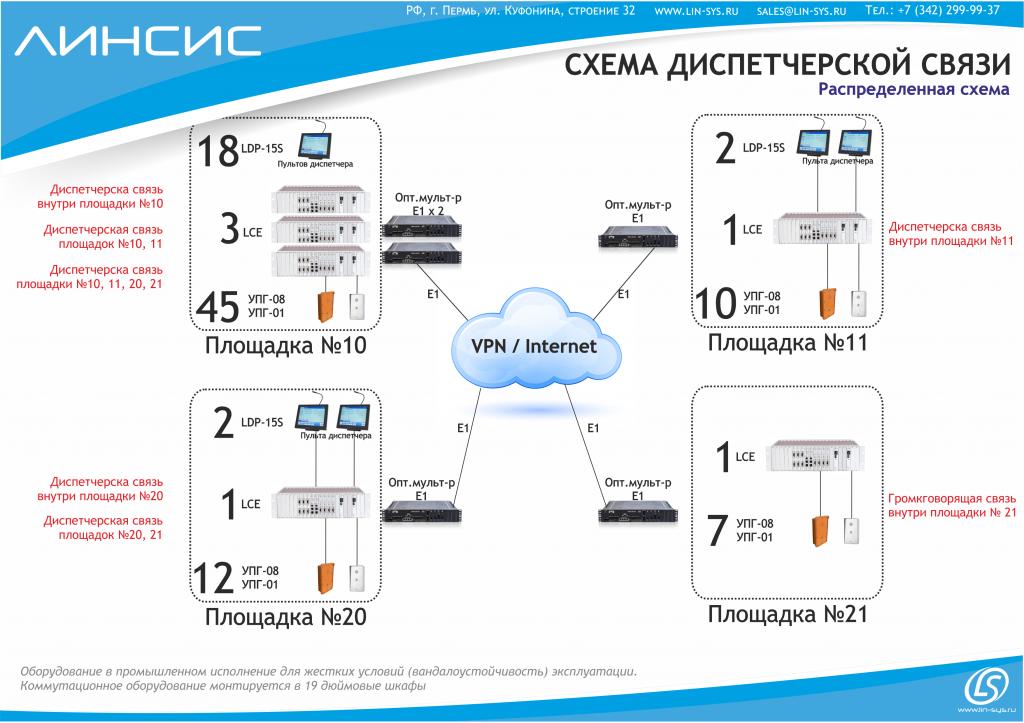 Оптические линии связи, Е1, LCE, LDP, УПГ