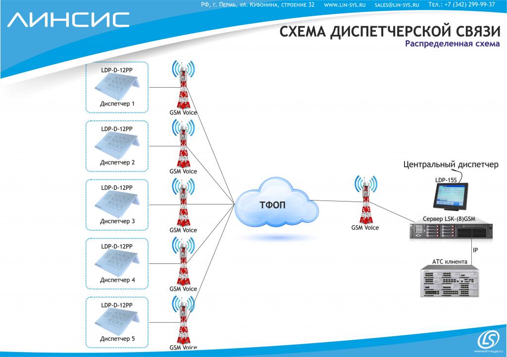Схема диспетчерской GSM связи